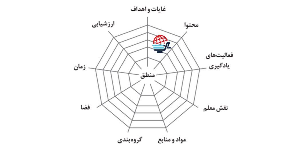 شبکه تار عنکبوتی عناصر برنامه درسی